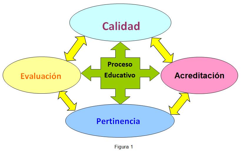 Calidad, acreditación, pertinencia y evaluación, el contexto educativo